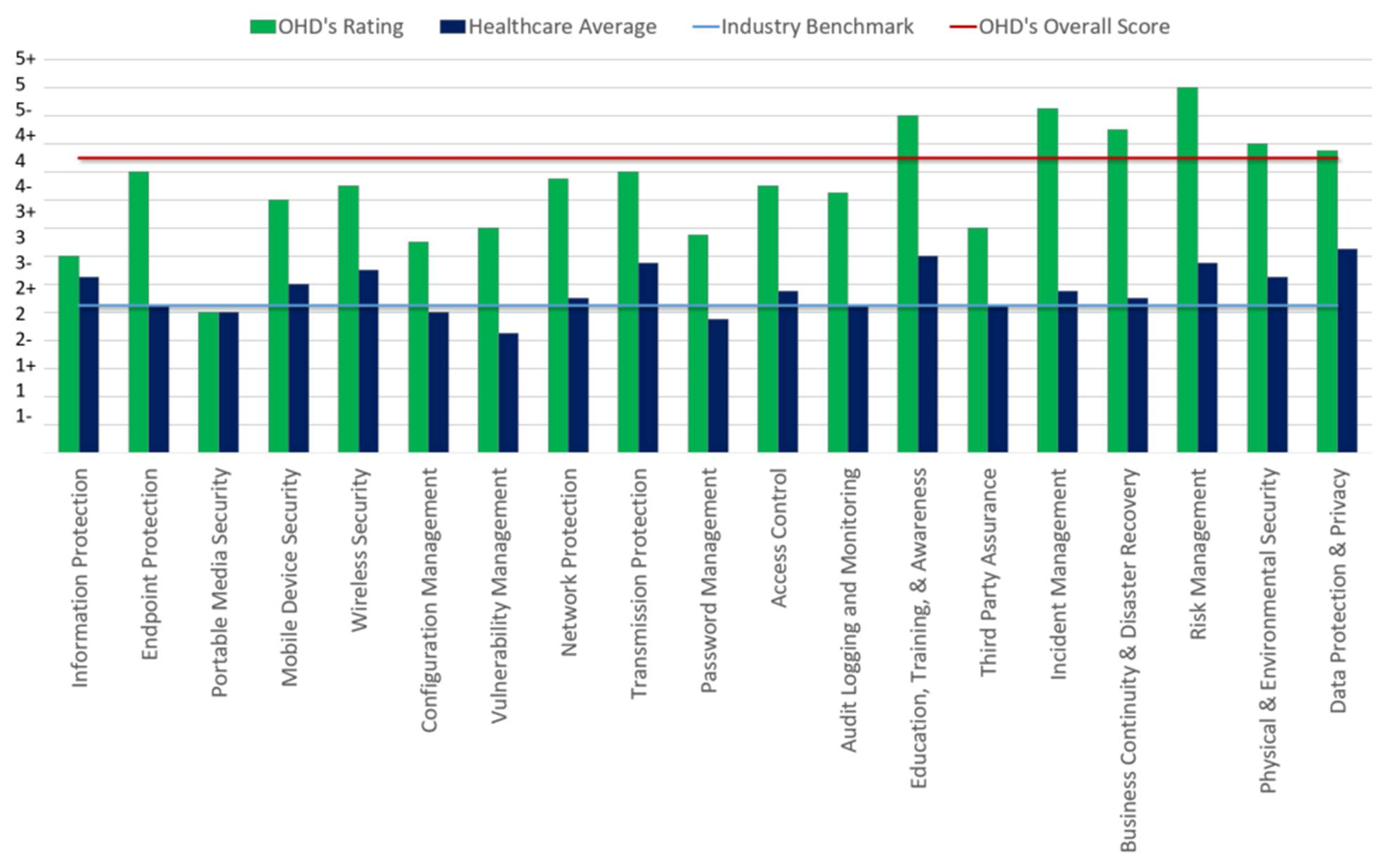 Maturity Ratings for Security